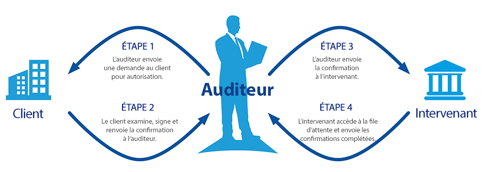 Comment fonctionnent les confirmations d'audit