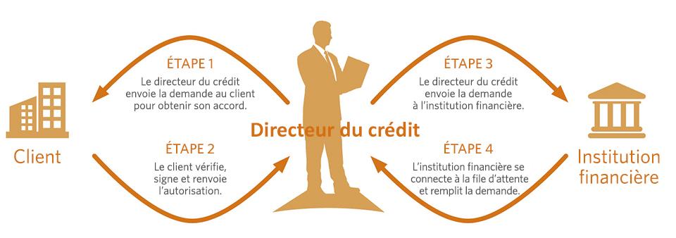Comment fonctionne l'enquête de crédit